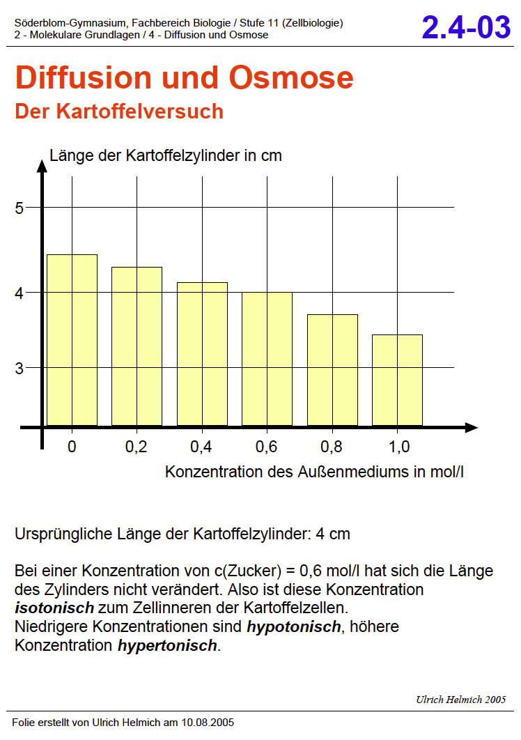 Was ist Osmose / Futures-Charts