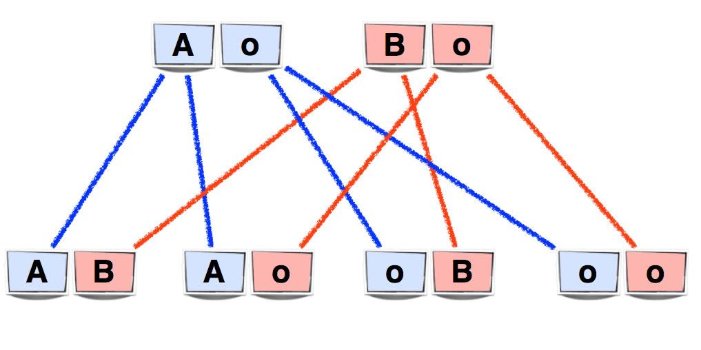 AB0-System