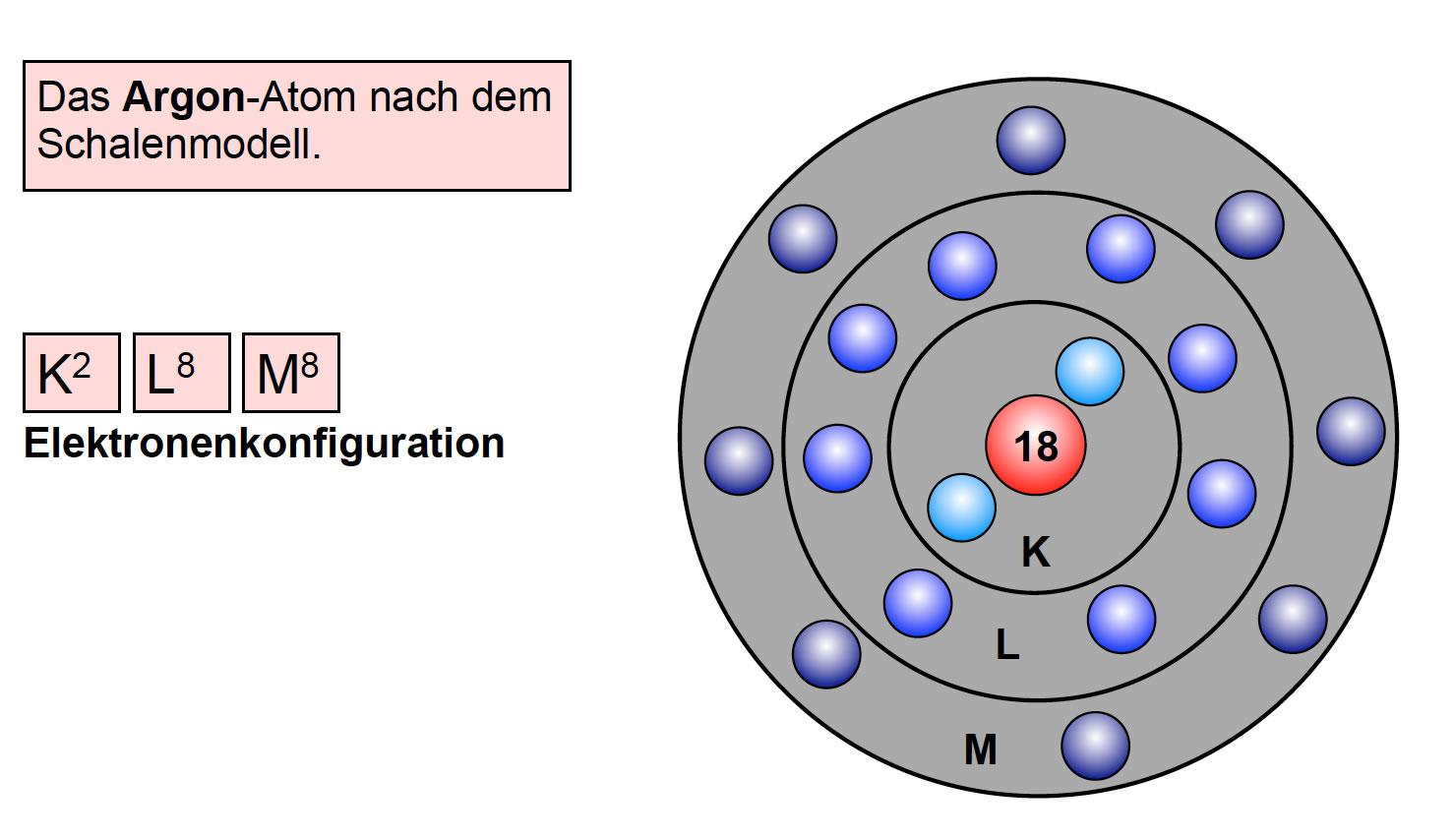 Atombau: Das Schalenmodell