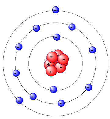 Name the 3 subatomic particles of an atom | List the 3 main types ...
