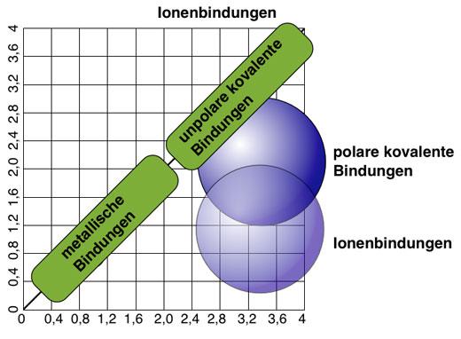 polare elektronenpaarbindung erklärung
