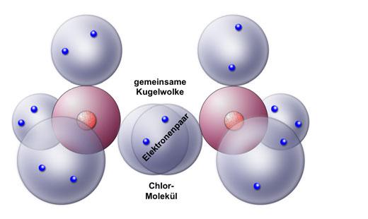 reaktion stickstoff und magnesium