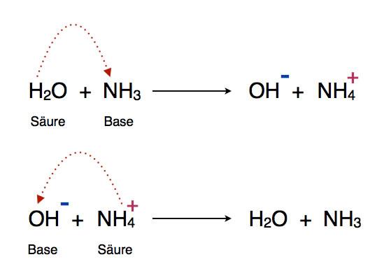 aufstellen von reaktionsgleichungen erklären