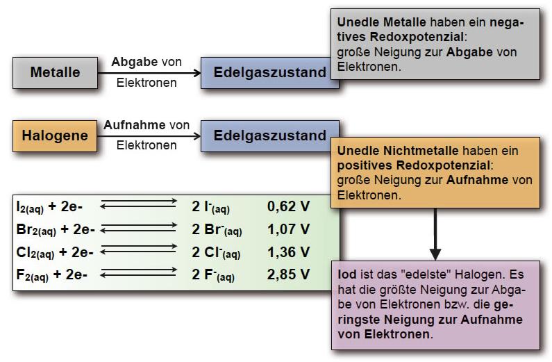 Spannungsreihe der Nichtmetalle
