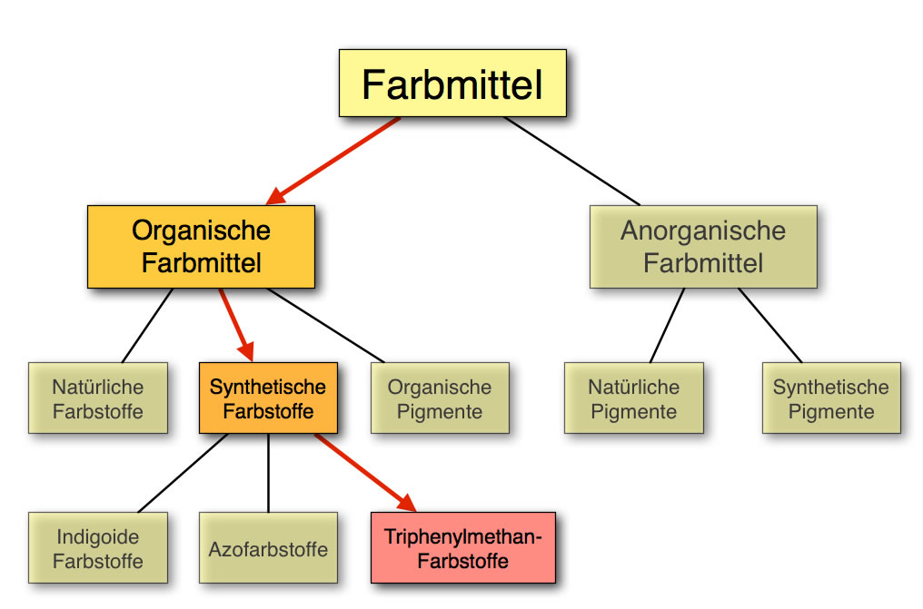 Triphenylmethan-Farbstoffe