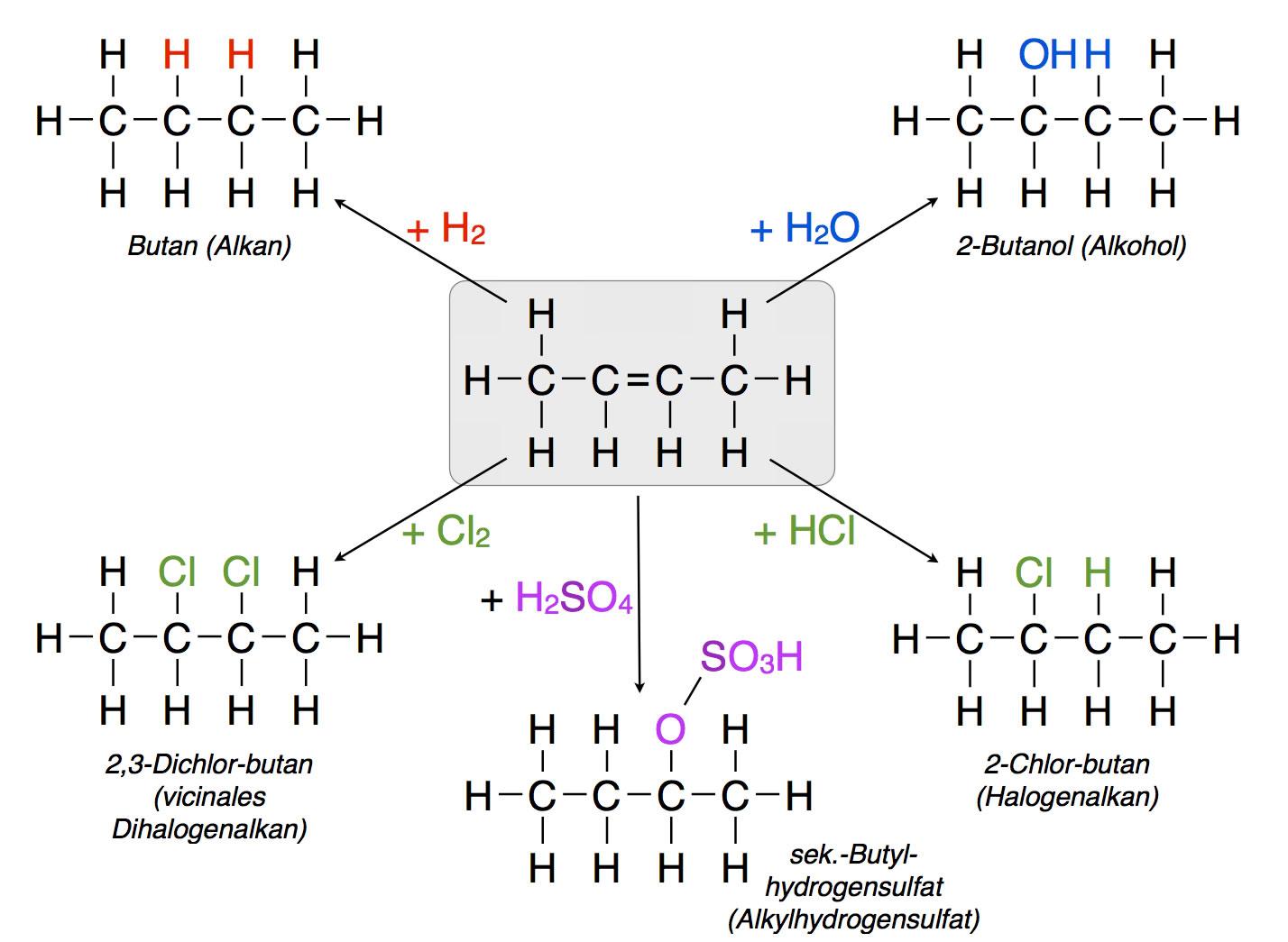Reaktionen der Alkene
