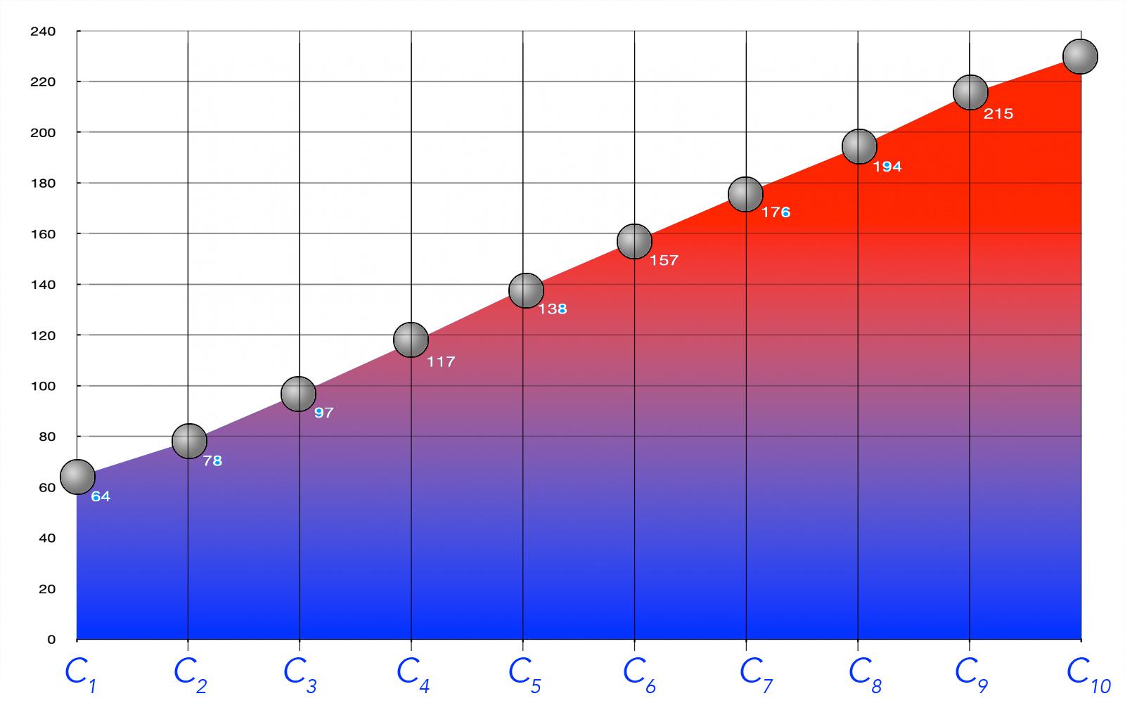 Alkohole Siedetemperatur