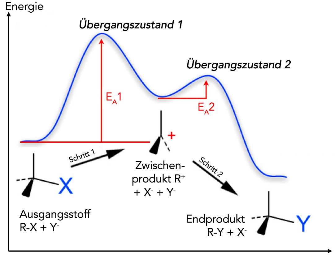 Aktivierungsenergie Beispiel Chemie