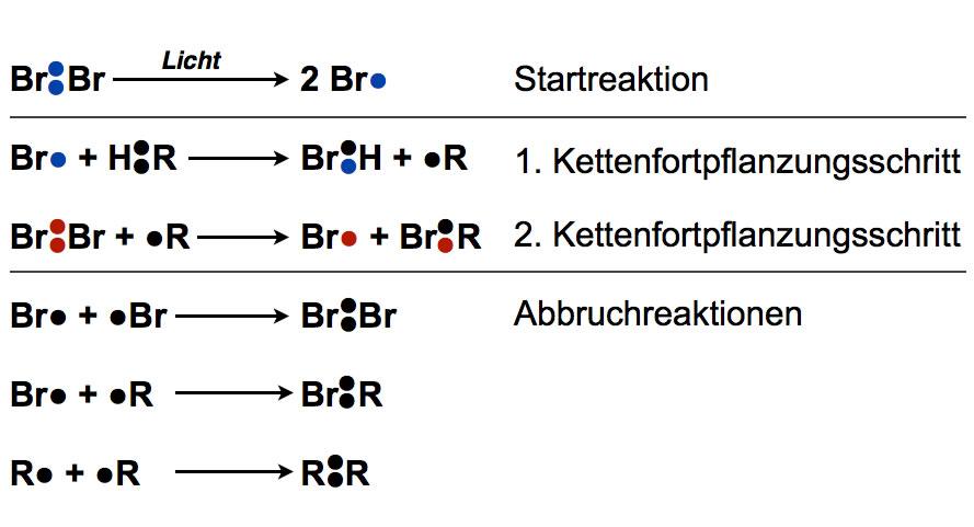 radikalische substitution methan chlor
