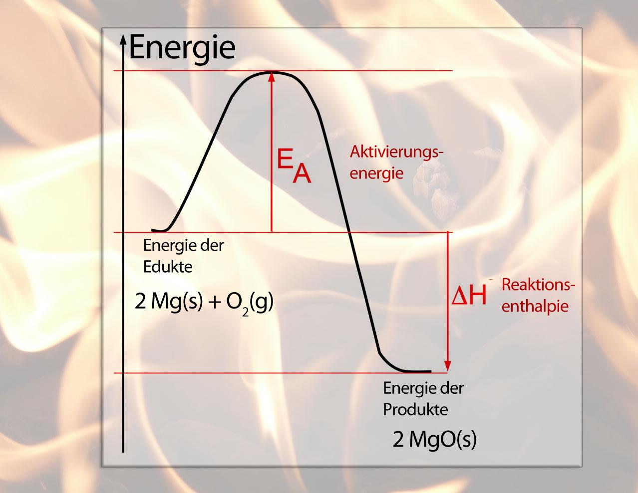 Exotherm Und Endotherm 13