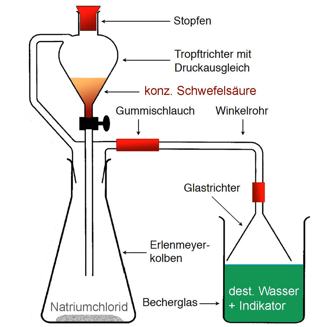 Herstellung von schwefelsäure