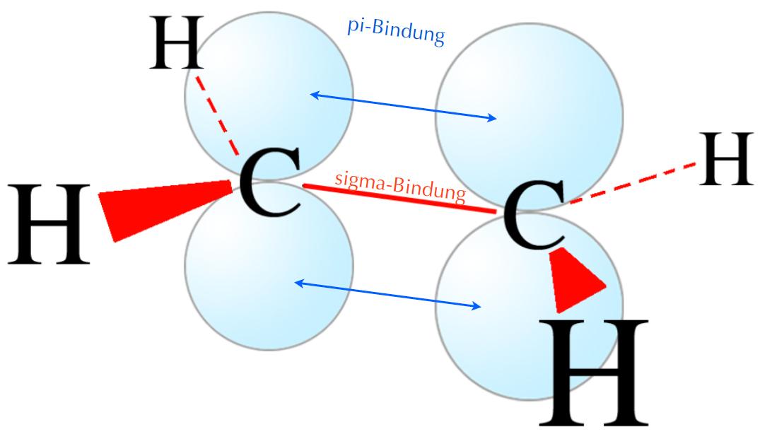 Ein Ethen-Molekül, wie es sich nach dem Orbital-Modell darstellt. Die 5 sigma-Bindungen sind rot eingezeichnet, außerdem sieht man die beiden pz-Orbitale in hellblau. Die pz-Orbitale überlappen sich in dieser Abbildung noch nicht, die Überlappung ist aber durch dünne blaue Pfeile angedeutet.